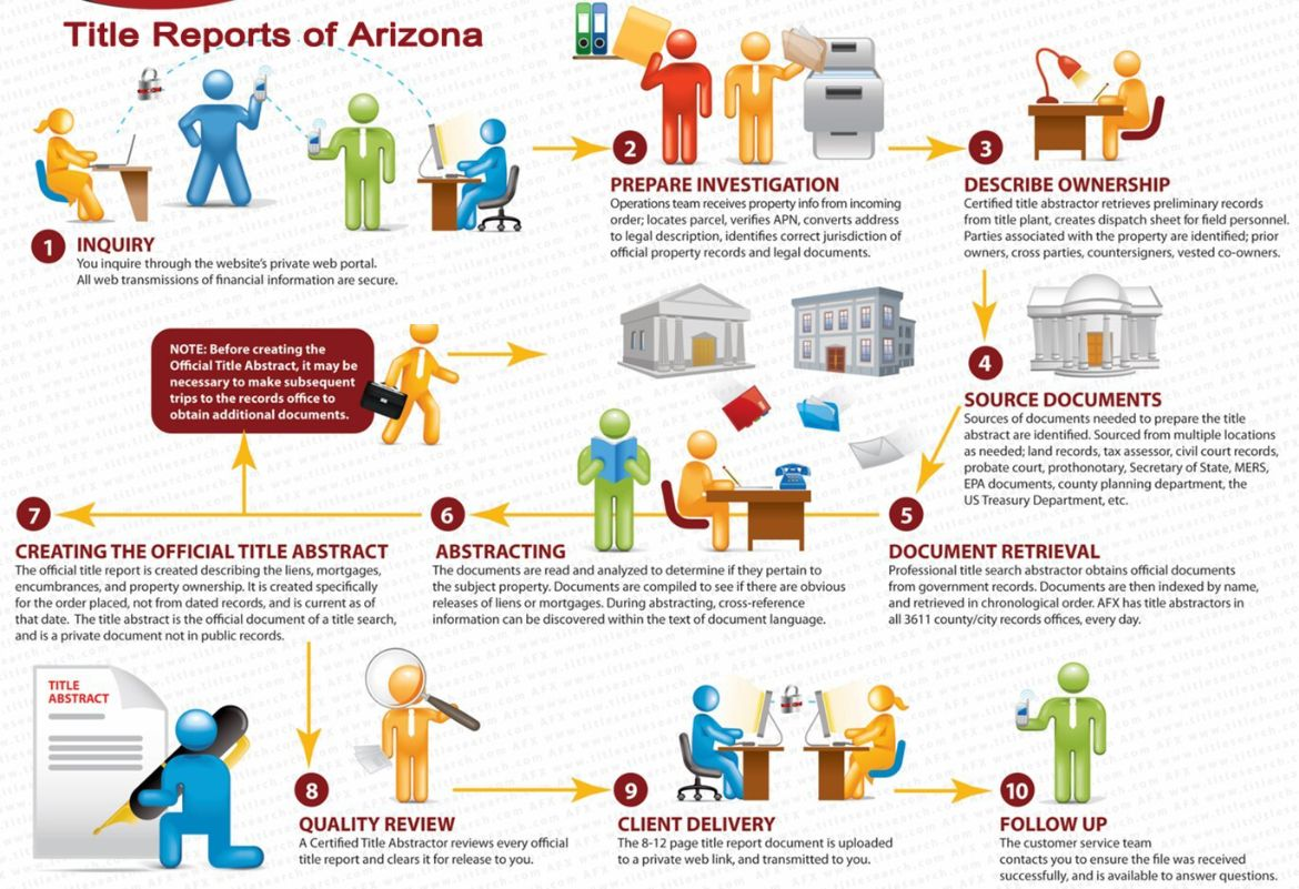 Our processes for Arizona  Title Search